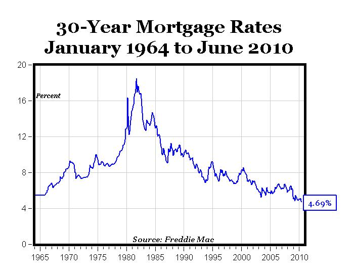 Rates Have Never Been Lower!
